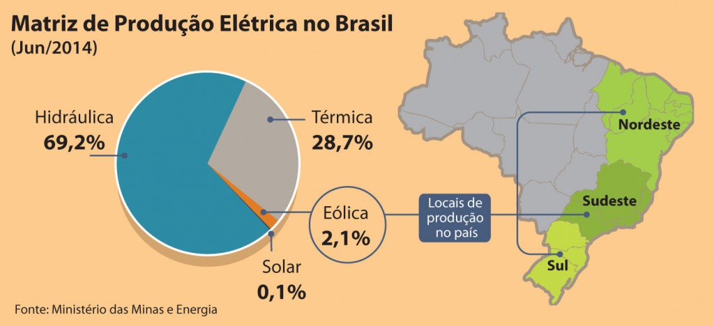 Matriz de produção elétrica no Brasil